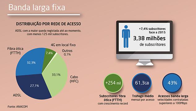 Infografia com as estatísticas do serviço de Banda larga fixa, em 2016