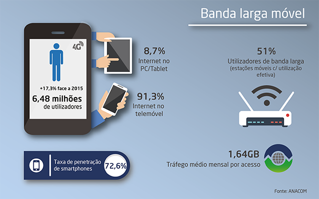 Infografia com as estatísticas do serviço de Banda larga móvel, em 2016