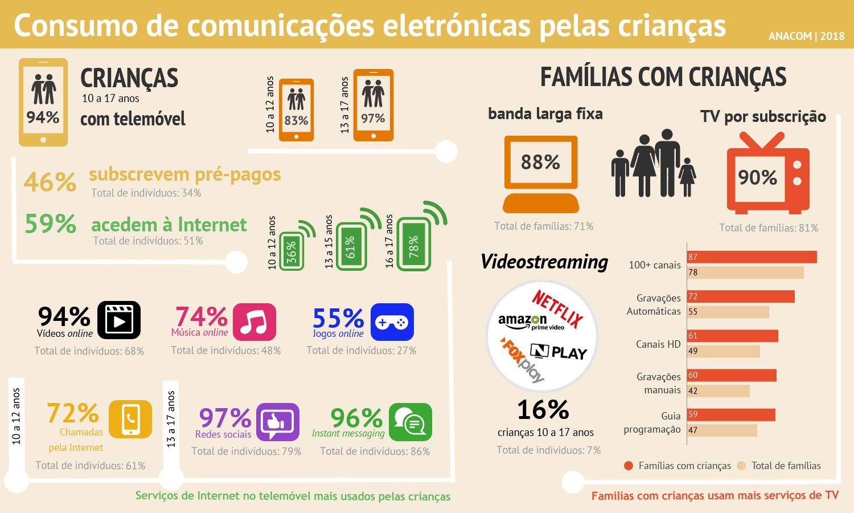 Infografia sobre a utilização de comunicações eletrónicas pelas crianças